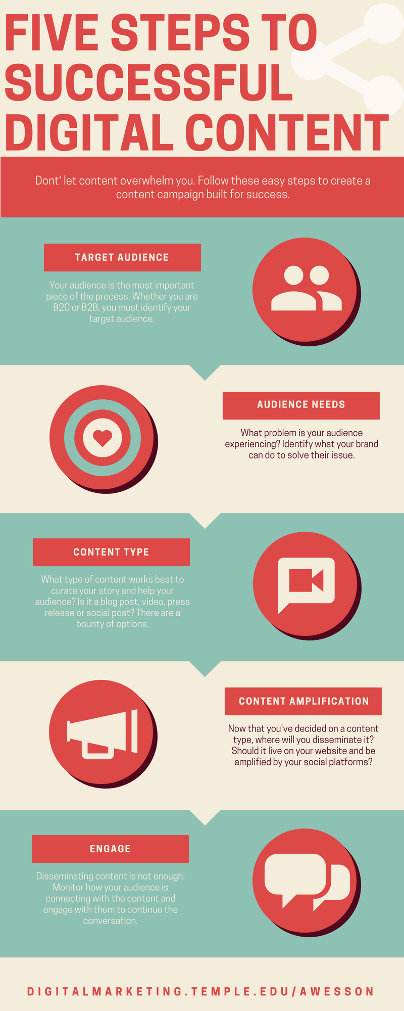 Five Steps to Successful Digital Content Marketing Infographic