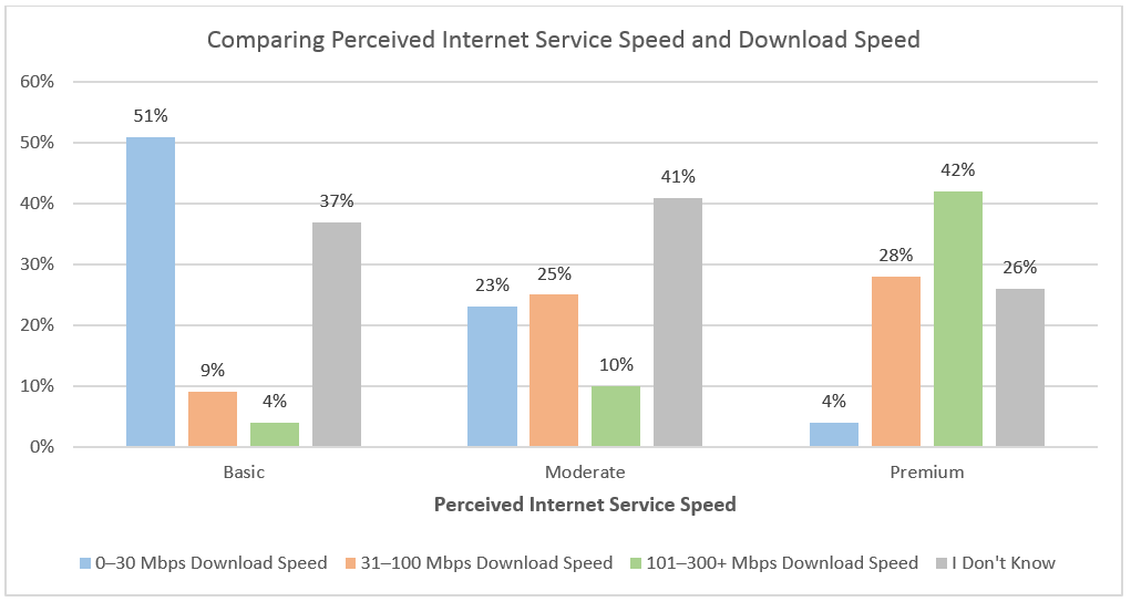 Perceived Speeds and Download Speeds
